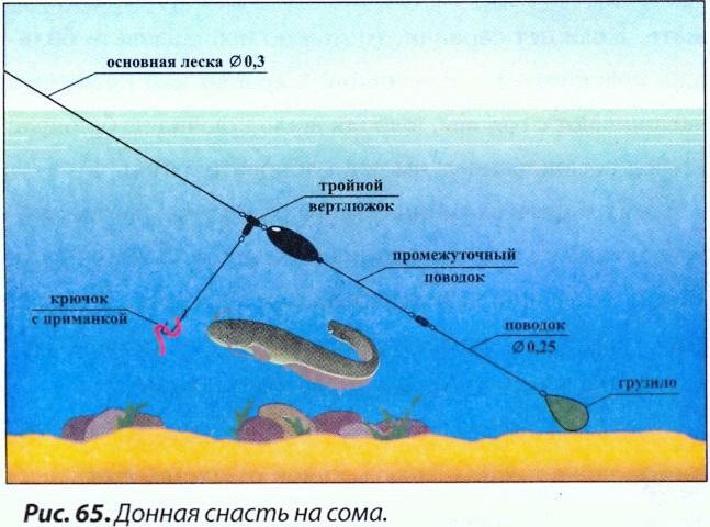 Рыбалка на снасти своими руками